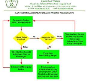 Alur Pendaftaran Skripsi Fakultas Teknik UNU NTB